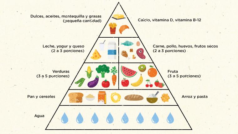 faborit-comida-saludable.piramide-nutricional
